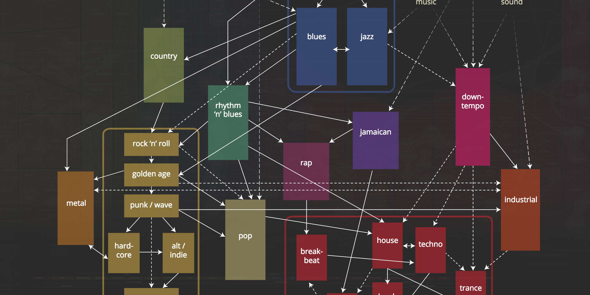 music genres wallpapers: Musicmap Is The Soulless Virtual Guide To Music Genres You