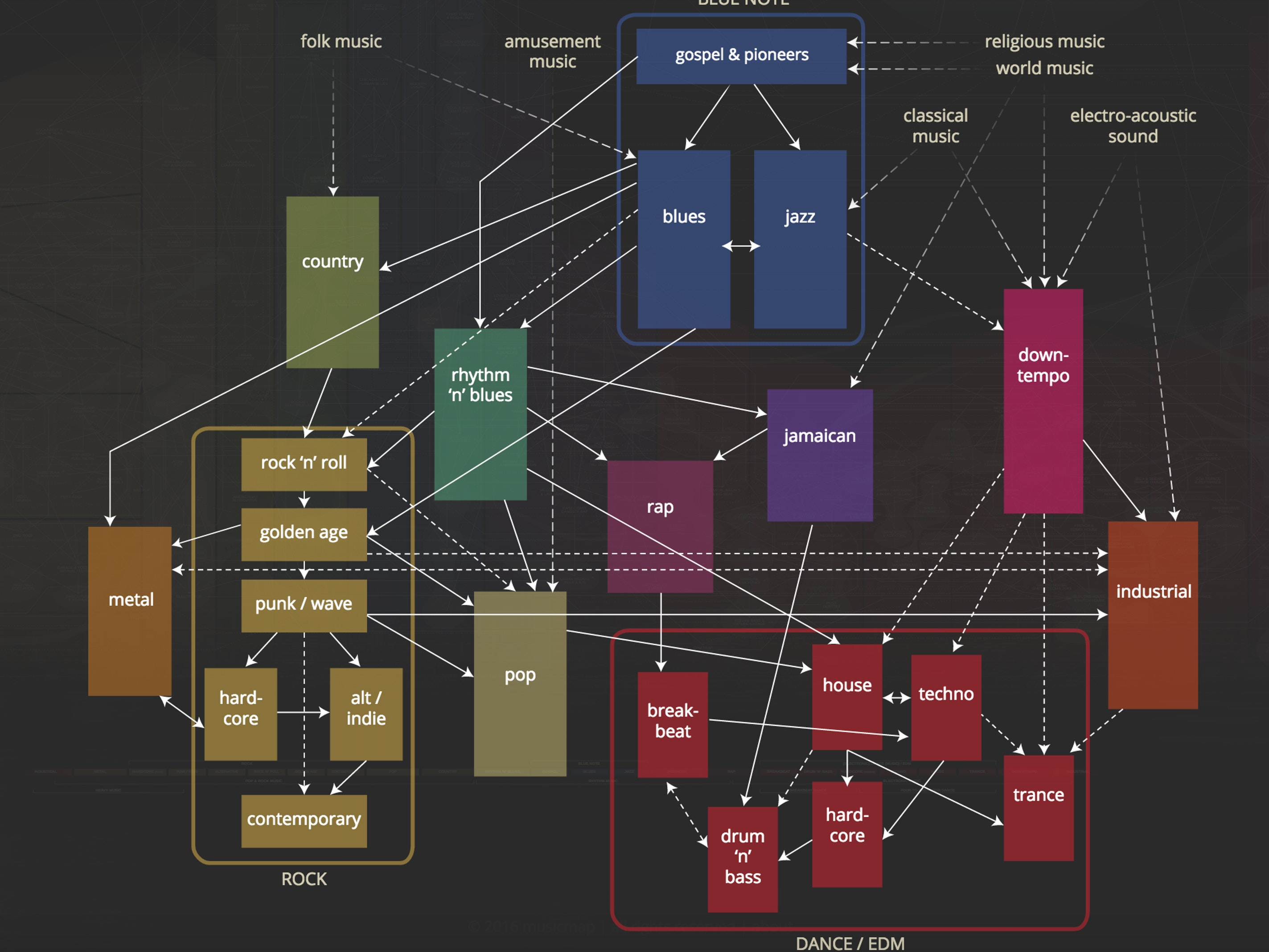 Musicmap is the Soulless Virtual Guide to Music Genres You Never Wanted