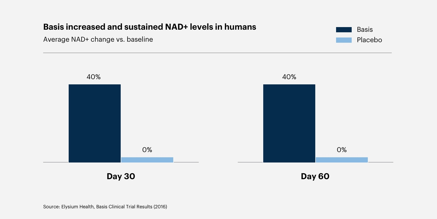 The Secret to Aging Better Could Be as Simple as Three Letters: NAD+