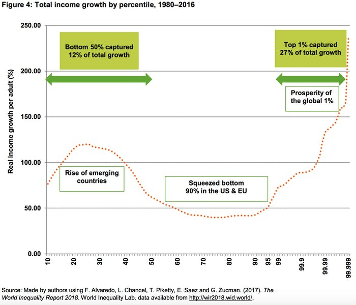 Total income growth by percentile, 1980–2016