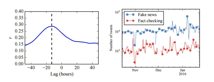Lagged cross correlation (Pearson's r) between news sharing activity of misinformation and fact-checking, with peak value at lag = −13 hours.