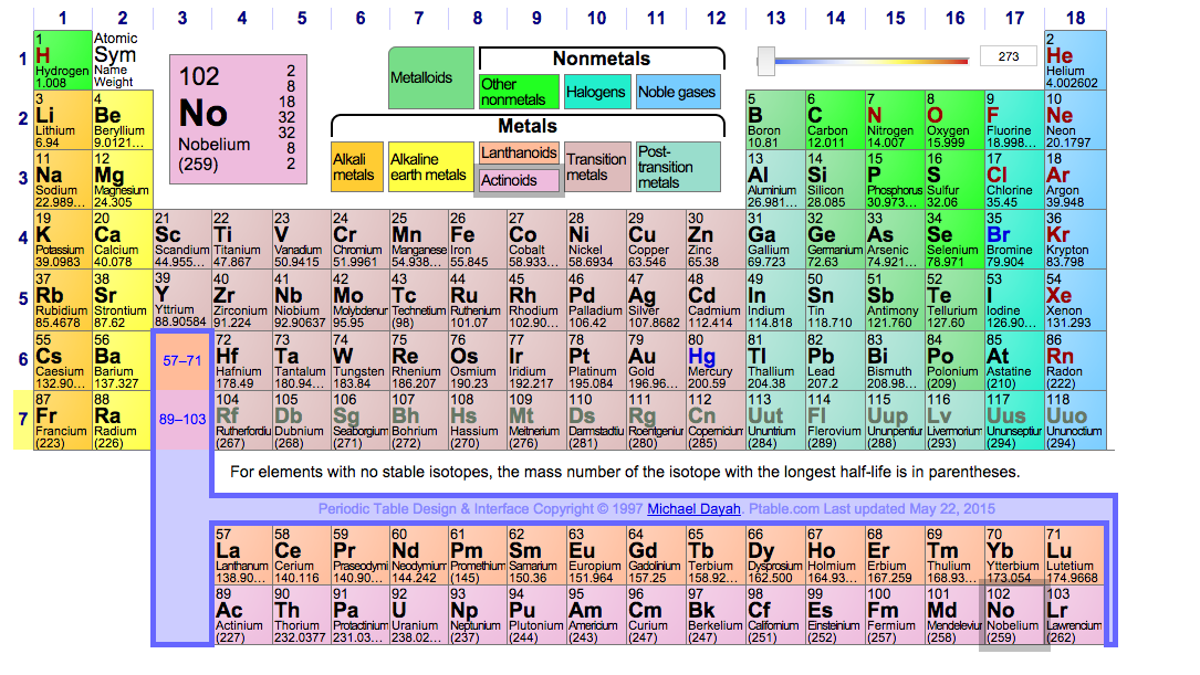 Four elements are about to get names on the periodic table inverse urtaz Choice Image