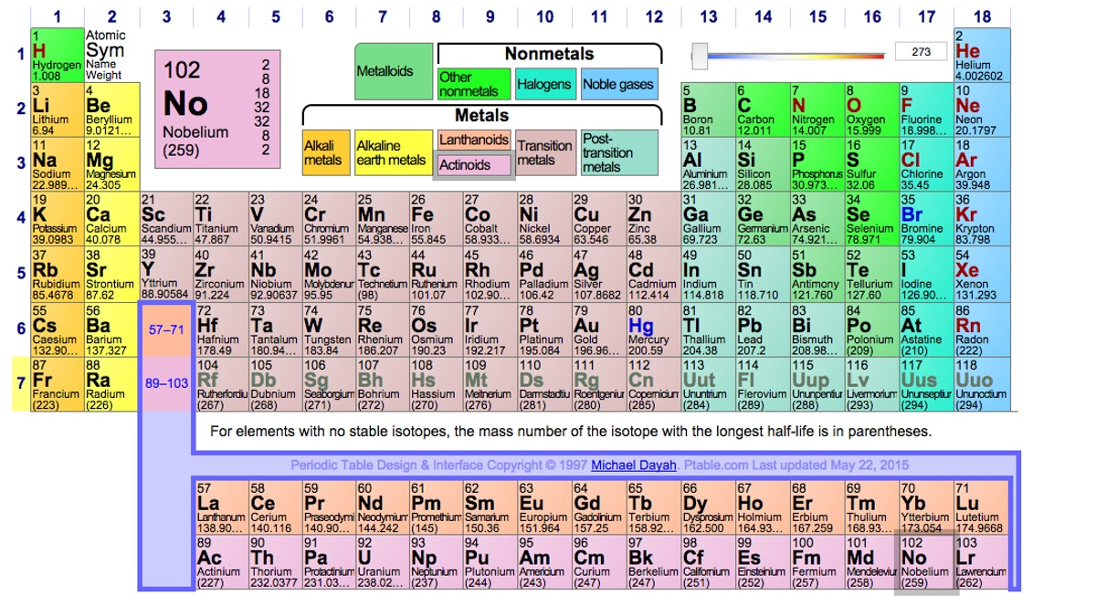 Four elements are about to get names on the periodic table inverse urtaz Images
