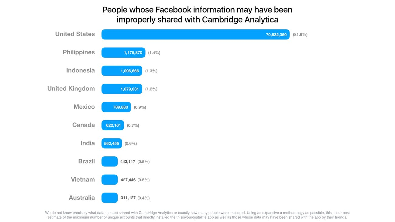 cambridge analytical facebook stats