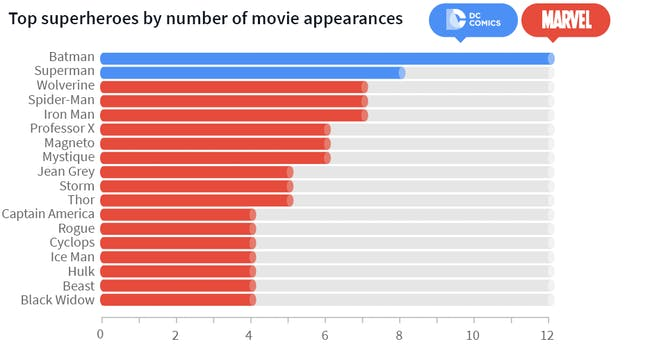 Data showing the most common superheroes to appear in TV and cinema.