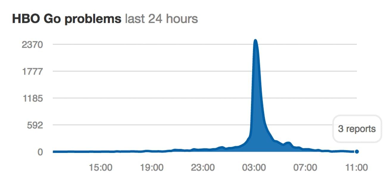 DownDetector issues tracked over the last 24 hours (above times are in British Summer Time).