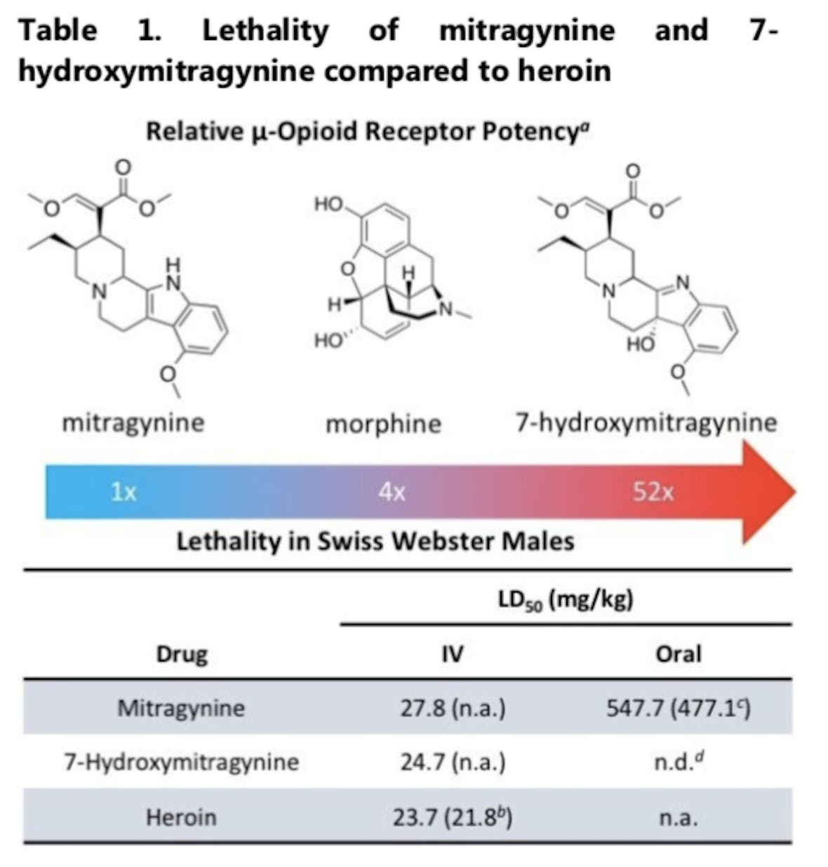 When scientists injected Swiss Webster mice with heroin, mitragynine, and 7-hydroxymitragynine, they found that similar dosages of all three molecules killed the mice.