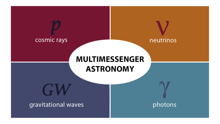 The four messengers of astronomy.