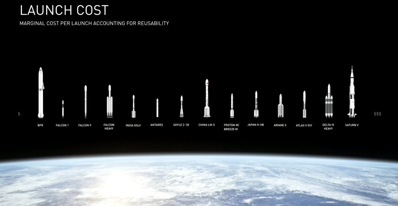 Launch costs.