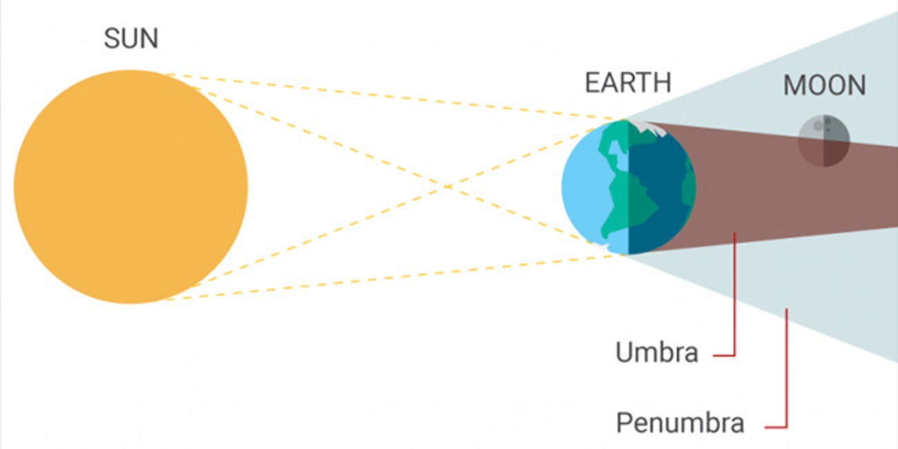 A partial lunar eclipse explained
