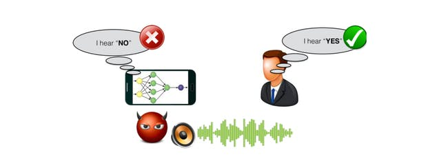 Adversarial attacks on speech commands: A malicious attacker adds small noises to the audio such that it is misclassified by the speech recognition model but does not change human perception.