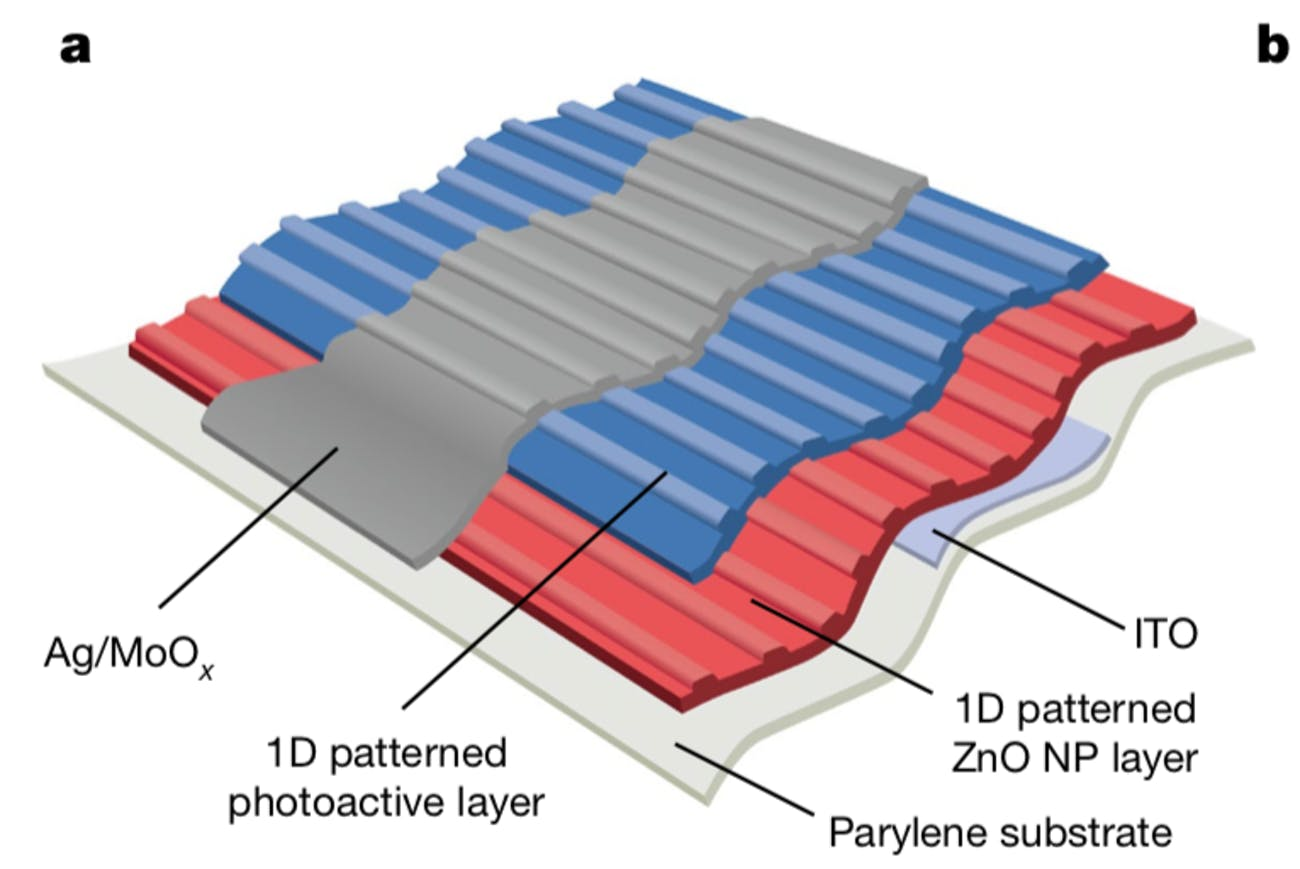 photo layer sensing