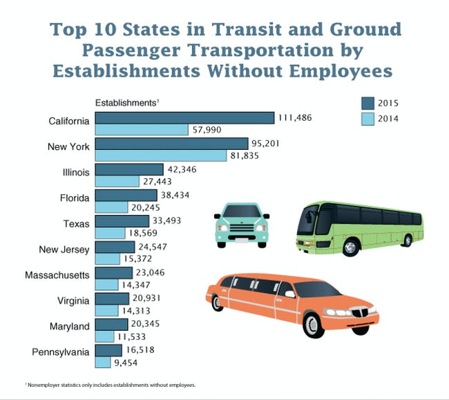 Transit and Ground Passenger Transportation Increased in 2015