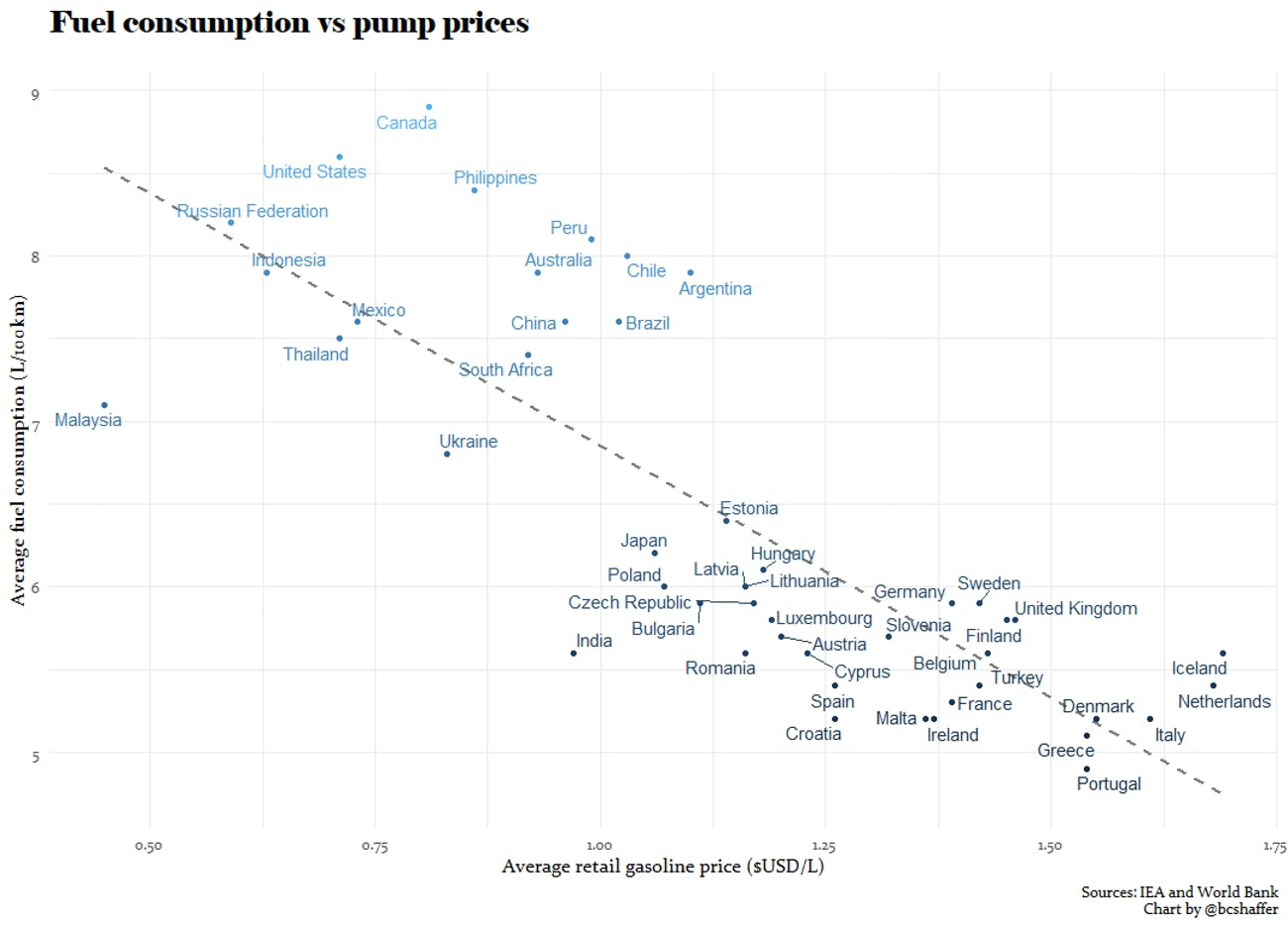 An international comparison of gasoline prices and average vehicle fuel consumption.