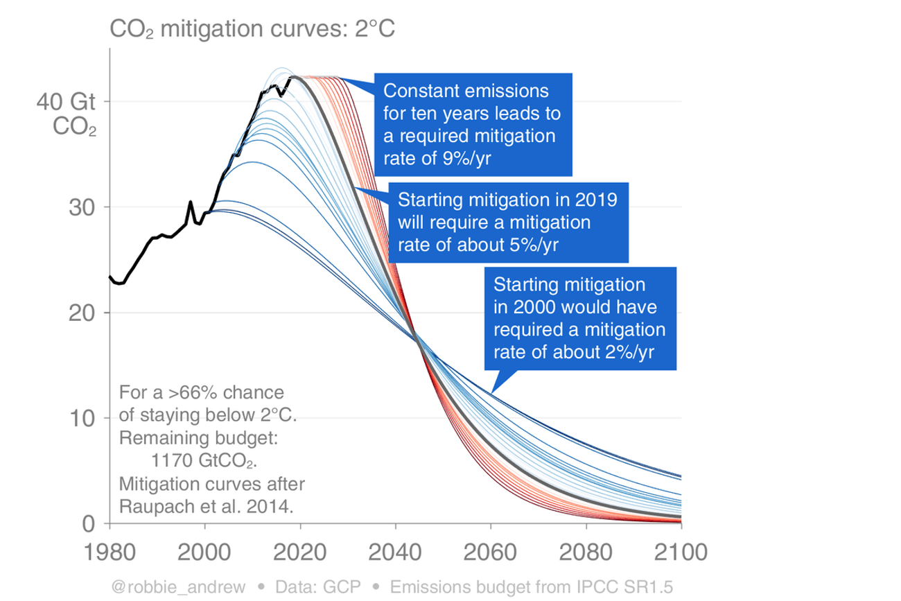 Required emissions reductions to limit warming to 2°C.