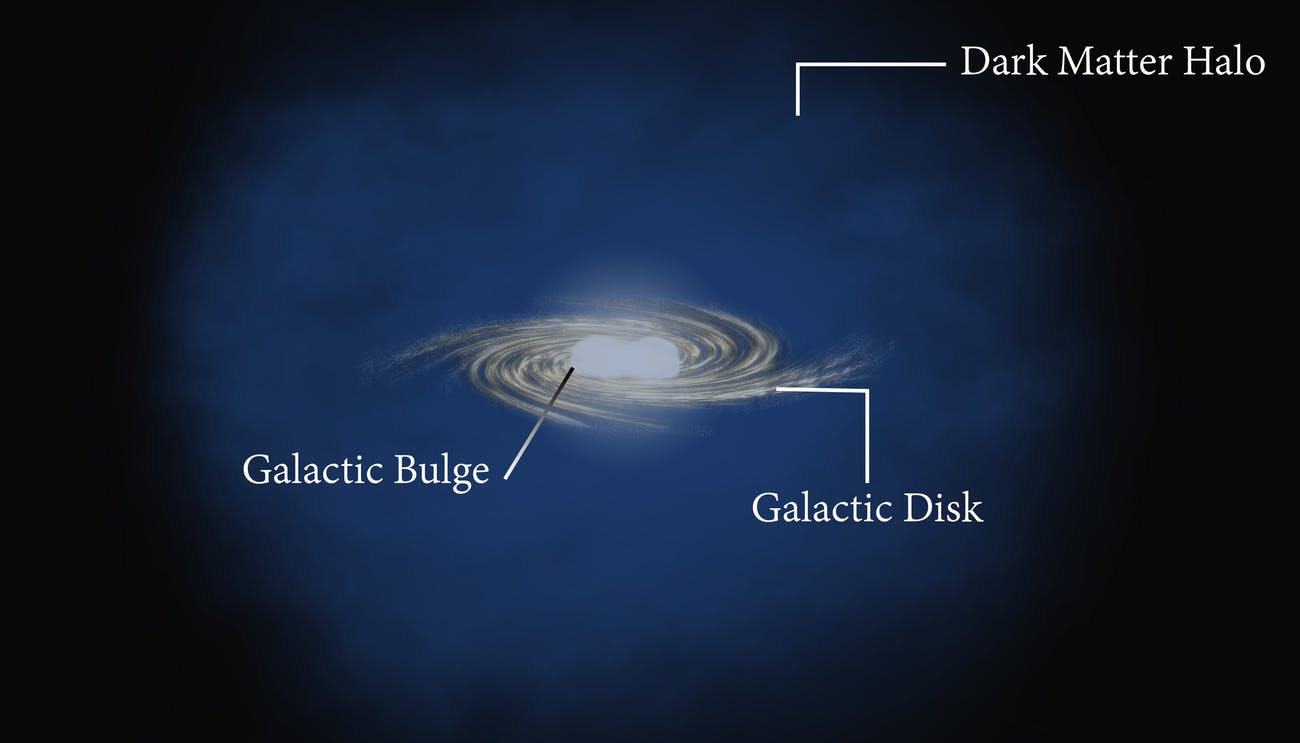 How dark matter might be holding galaxies together.