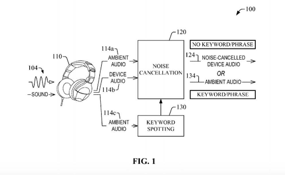 How Amazon's headphones will work in theory.