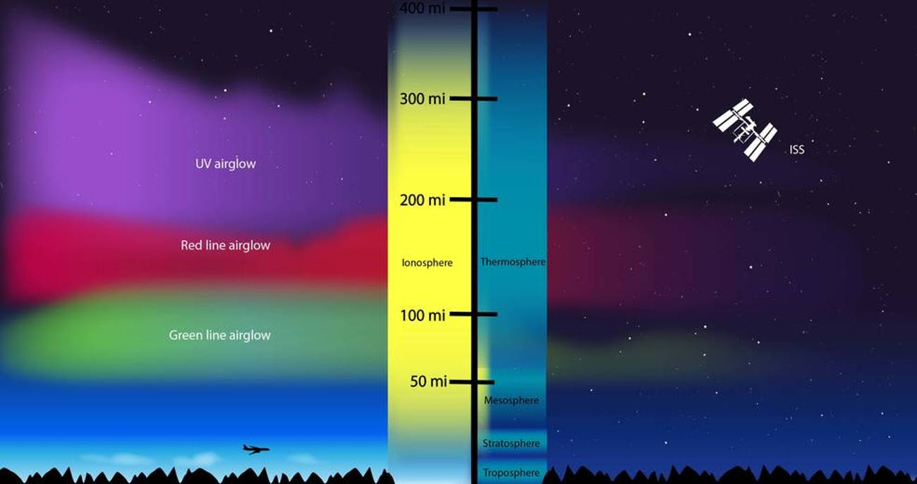 airglow color diagram
