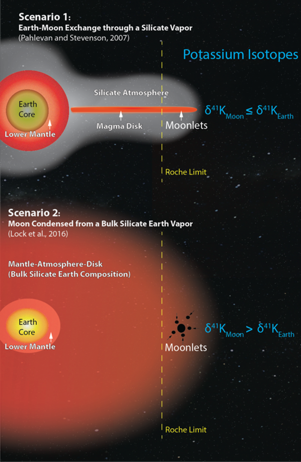 This illustration shows two competing models for the moon's formation. New research supports the second scenario, where a very violent collision vaporized most of Earth's mantle.