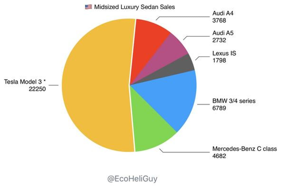 The Reason Why Bmw Is Not Going All In On Electric Cars Inverse Working Of Model 3 Sales