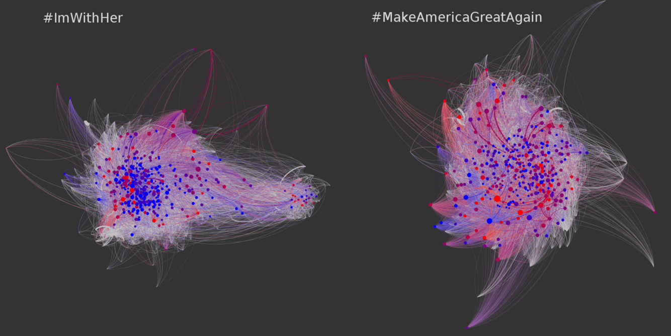 Sharing election hashtags: Dots are Twitter accounts; lines show retweeting; larger dots are retweeted more. Red dots are likely bots; blue ones are likely humans.