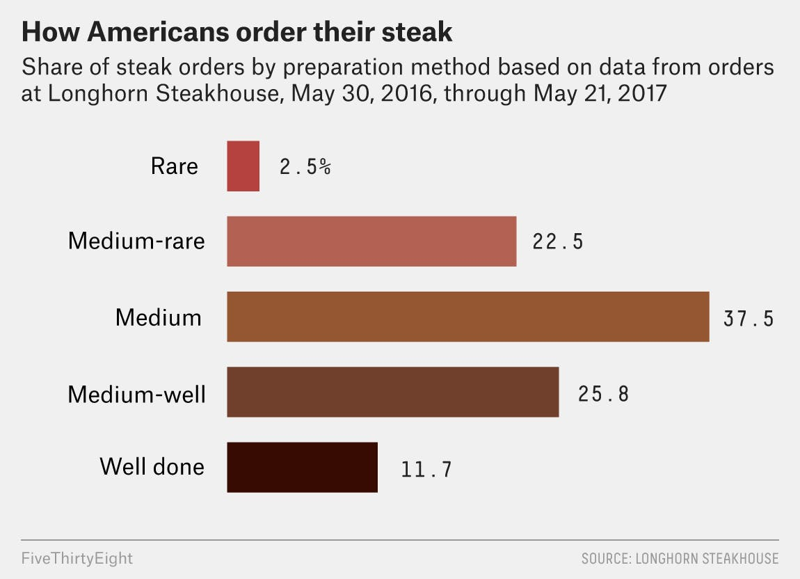 how americans order steak
