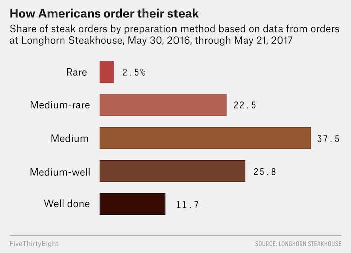 how americans order steak