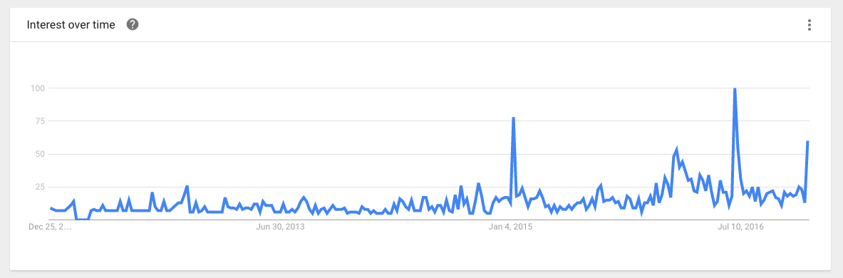 In 2016, people were really interested in 'punchable faces.'