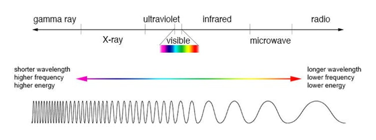 Visible light is just a tiny part of the electromagnetic spectrum.