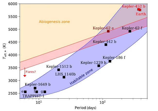 abiogenesis zone UV light exoplanets