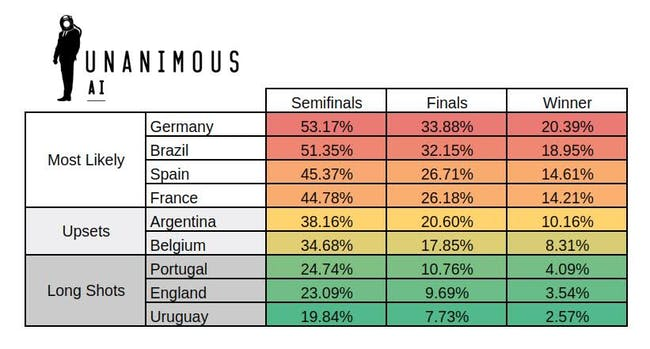 A swarm of football experts were faced with a series of questions about teams most likely to reach the semi-finals, the final, and to win the 2018 World Cup.