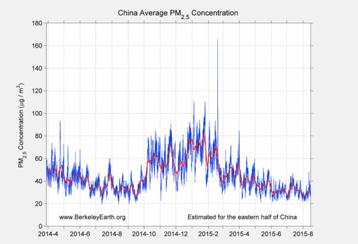 china average pm2.5 concentration berkeley earth