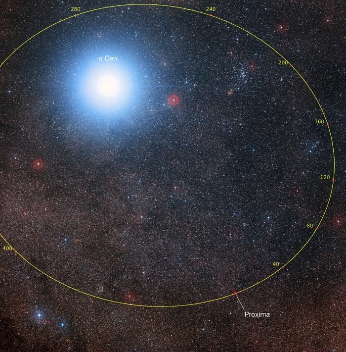 Orbital plot of Proxima Centauri showing its position with respect to Alpha Centauri over the coming millenia.