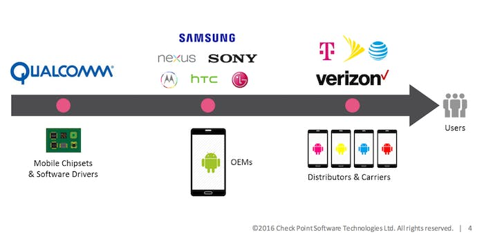 The supply chain from chipset to consumer.