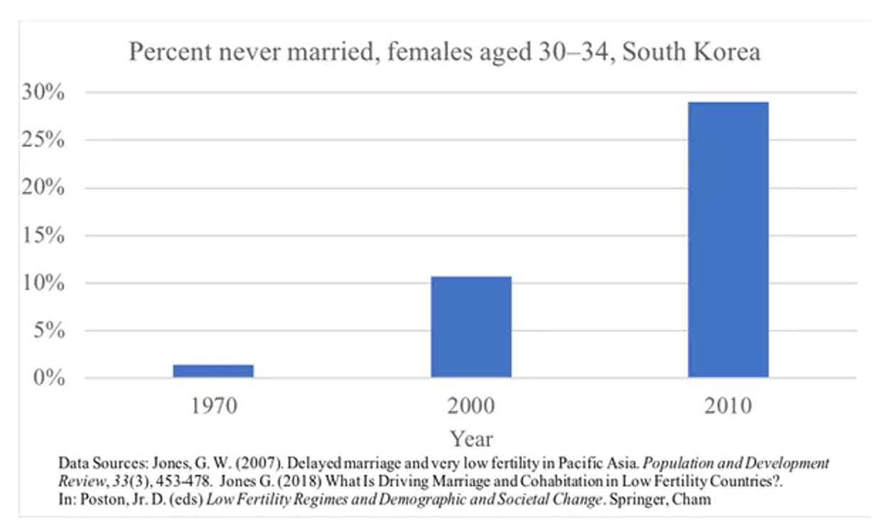 Since 1970, the number of singles in South Korea has increased 20-fold.