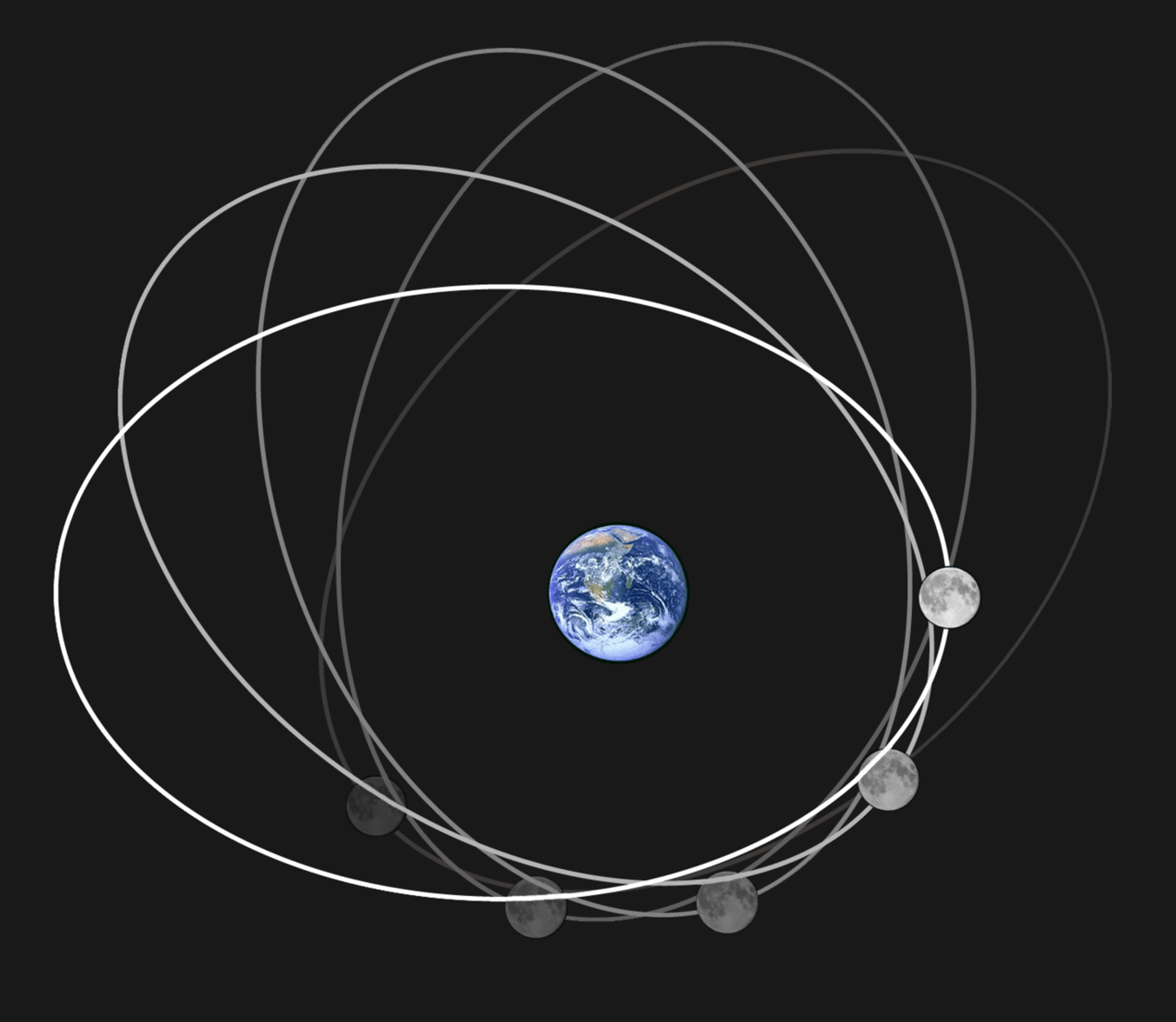 The moon's orbit is elliptical and changes over time