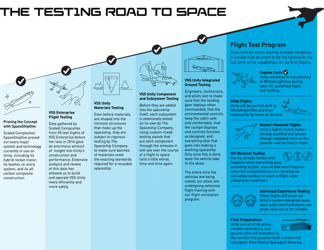 The road to space.