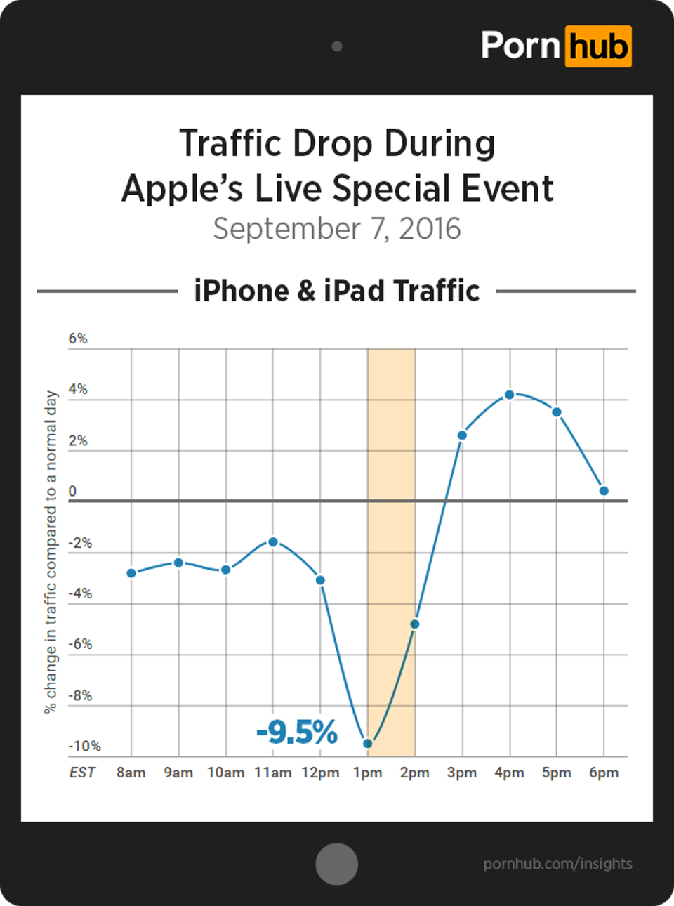 Pornhub experienced a 9.5% drop in iPhone and iPad traffic during Apple's iPhone 7 keynote, and a surge immediately thereafter.