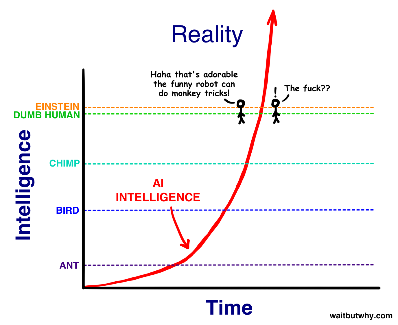 the ai revolution the road to superintelligence inverse the road from agi to asi