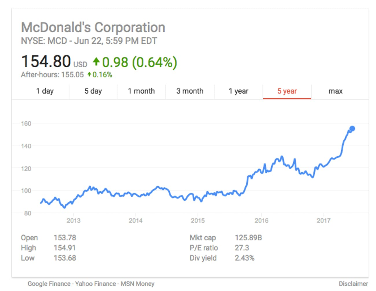 McDonald's Stock Hits All-Time High After Kiosks Prediction