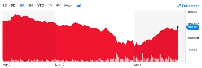 Tesla's stock over the past month.