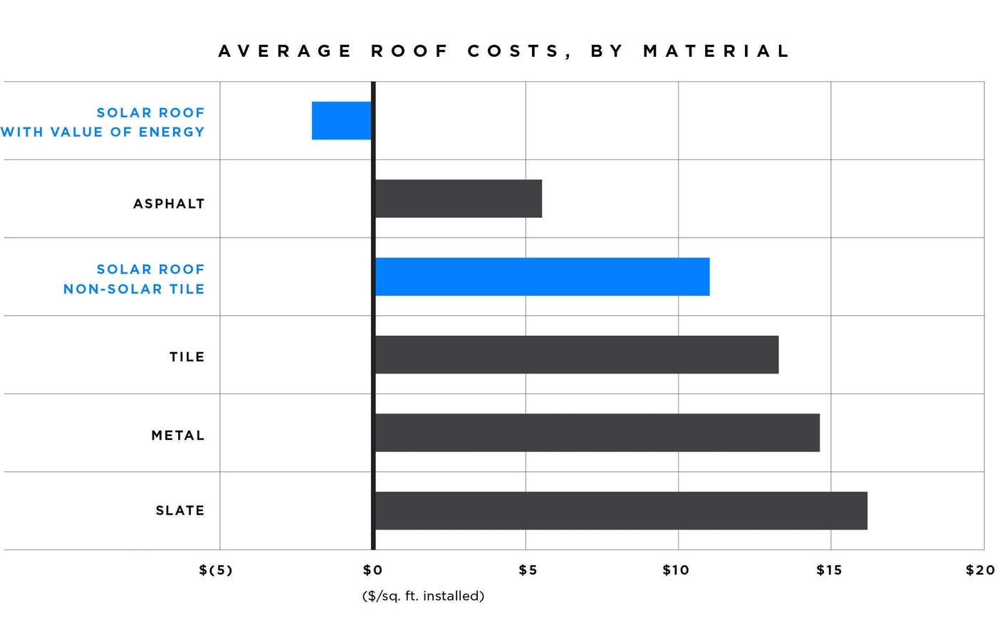 Heres how much one of teslas amazing solar roofs actually costs diy installations come even cheaper so right off the bat teslas pricing puts it more in the range of premium roof materials like tile metal and slate shiifo