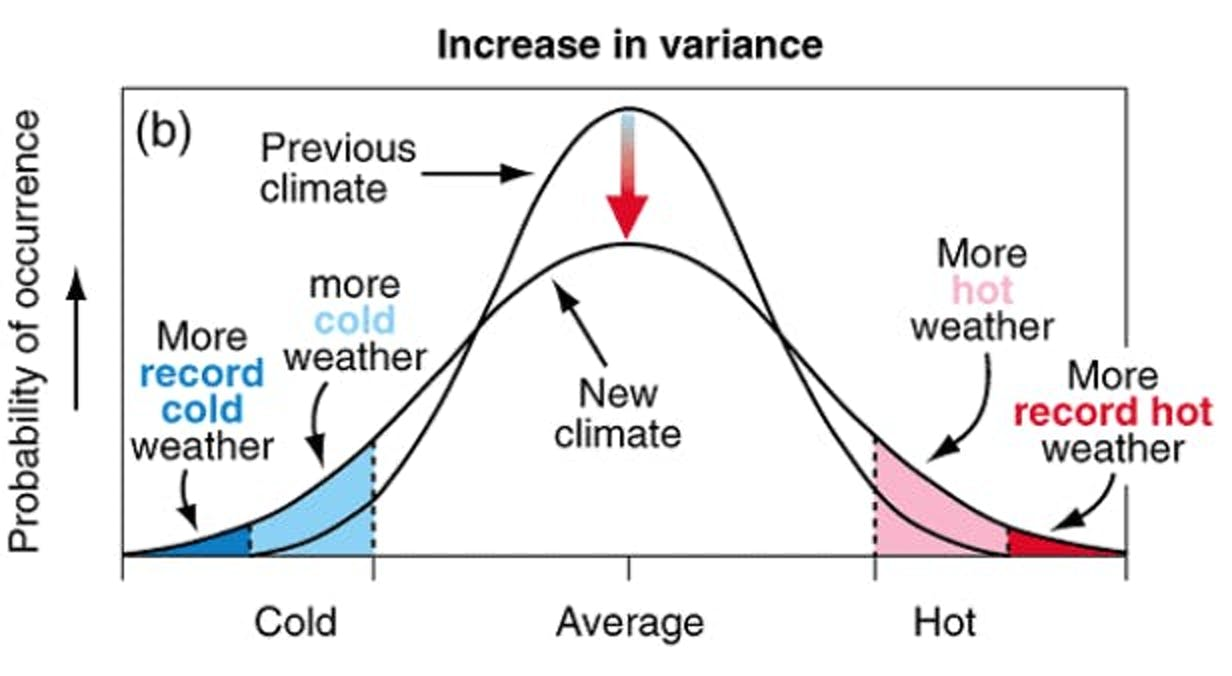 Figure 2: Schematic outlining the effect of an increased variance on the climate and subsequent weather patterns, from the IPCC (2001)