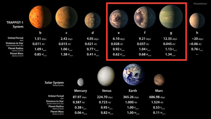 TRAPPIST-1e, f, and g are in the zone.