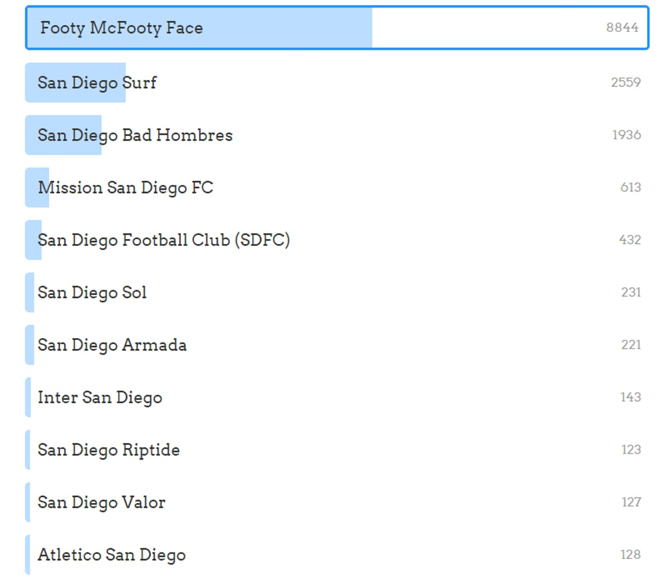 Footy McFootface is leading in a Facebook poll to name a new San Diego soccer team.