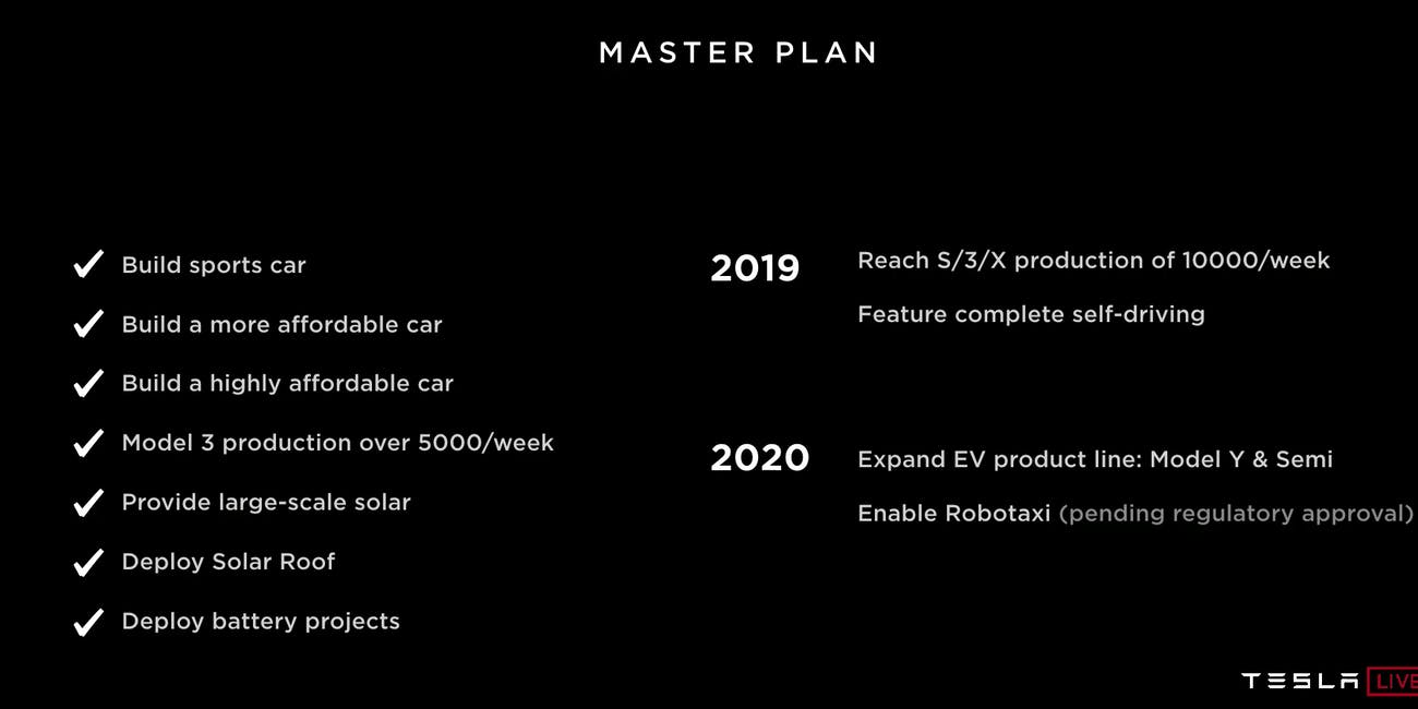 Tesla Autonomy Day: A Comprehensive Timeline of Elon Musk's Journey
