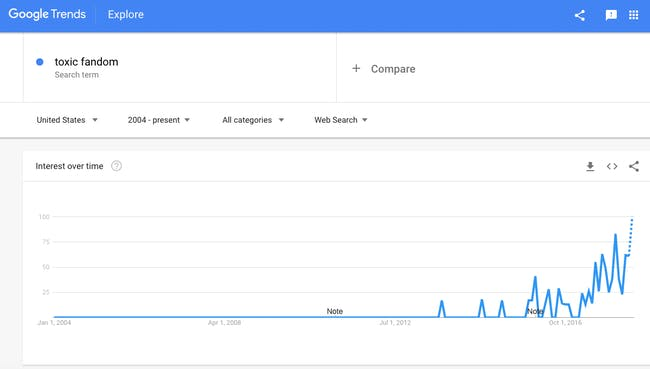 toxic fandom google trends