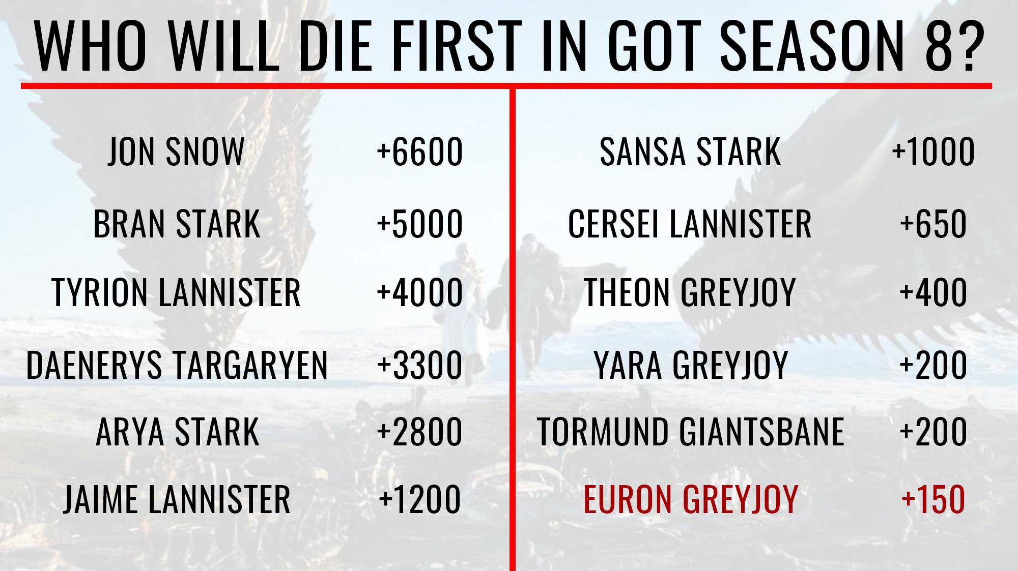 Game of Thrones' Season 8 Spoilers: Vegas Odds Reveal Who