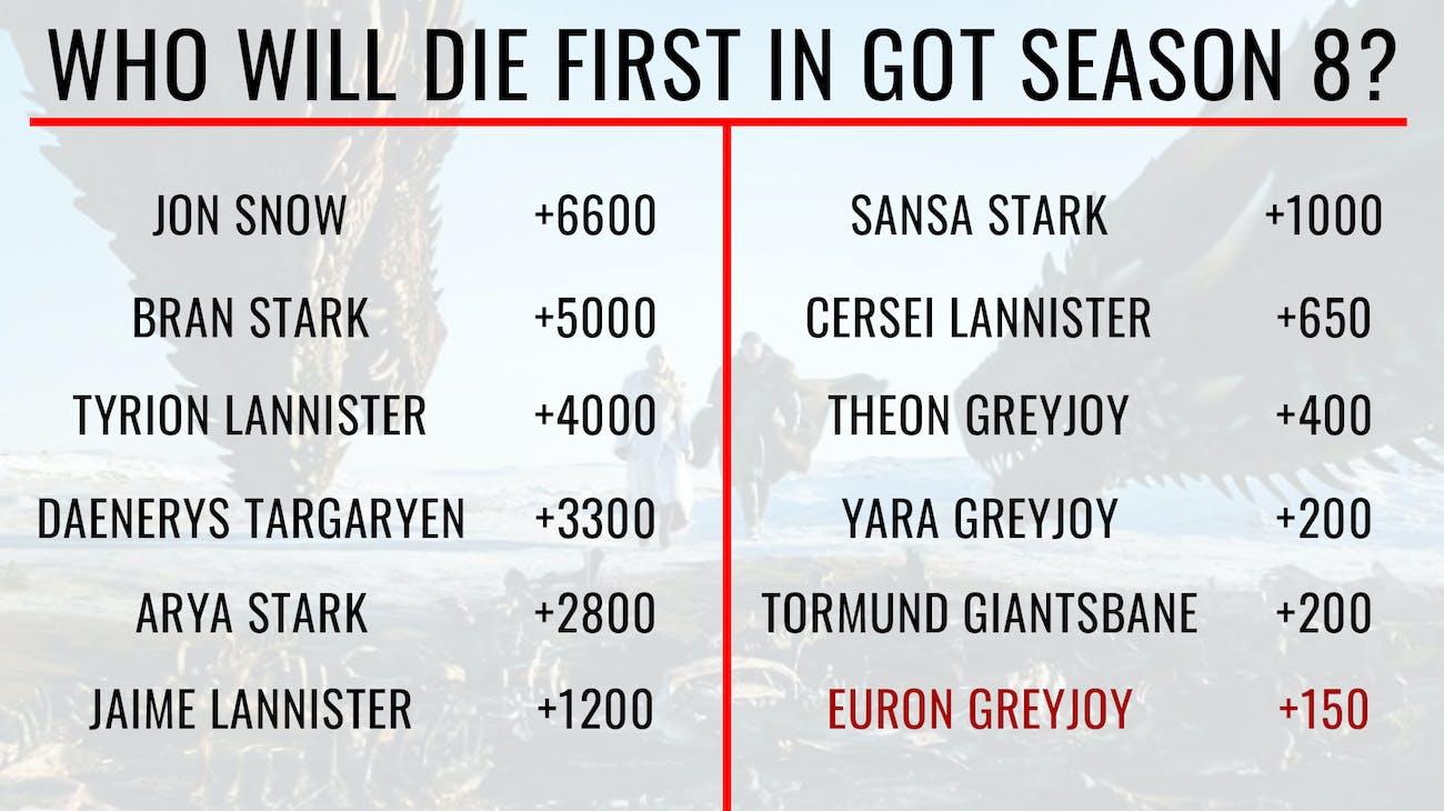 Game of Thrones Season 8 Vegas odds