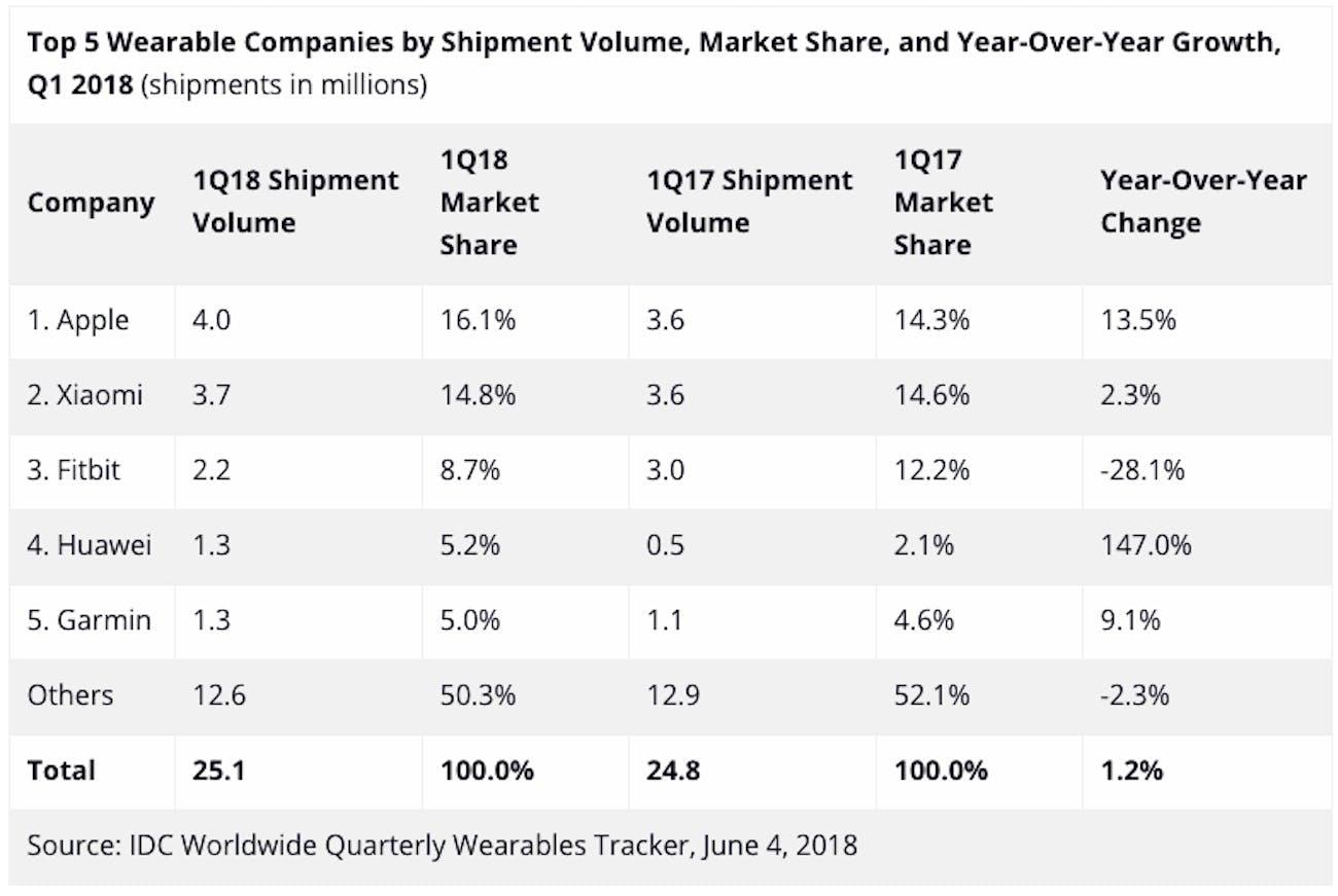apple fitbit wearable smartwatch statistics